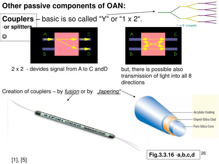 Other passive components of