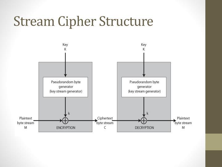 Stream Cipher Structure