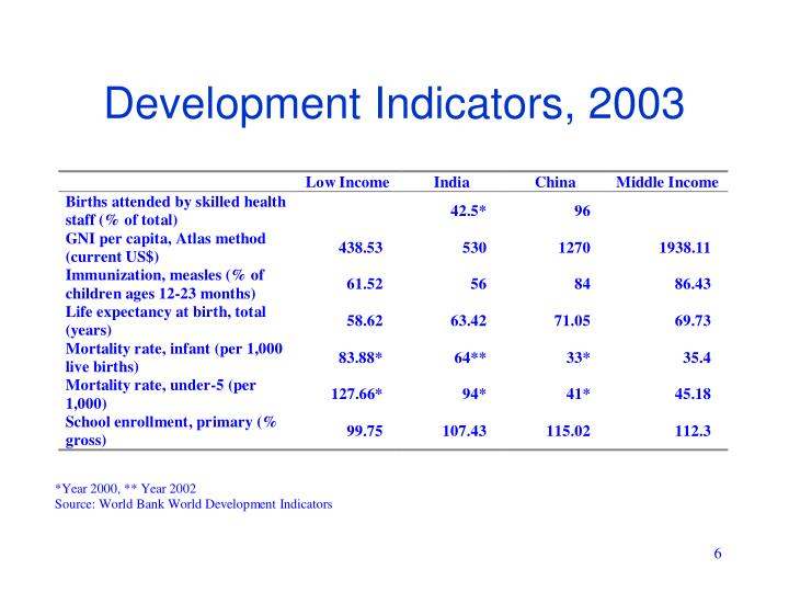 Development Indicators, 2003