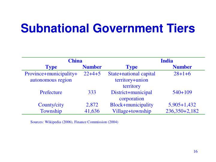Subnational Government Tiers
