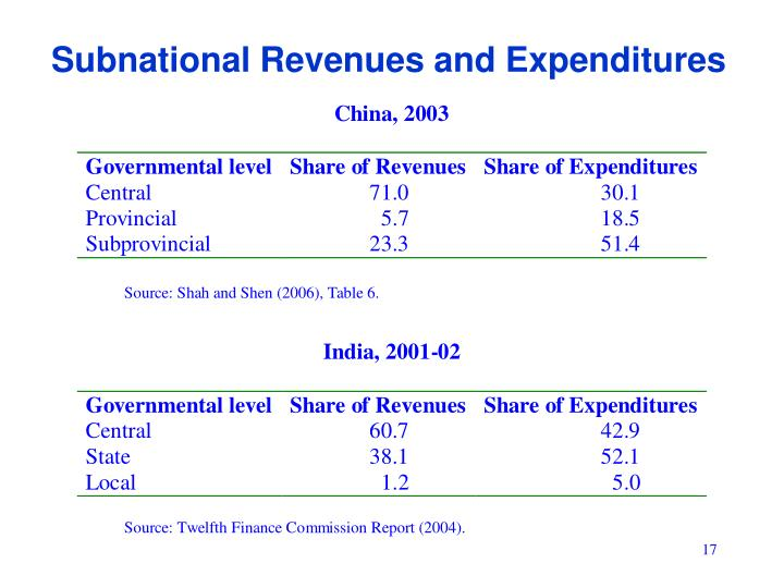 Subnational Revenues and Expenditures