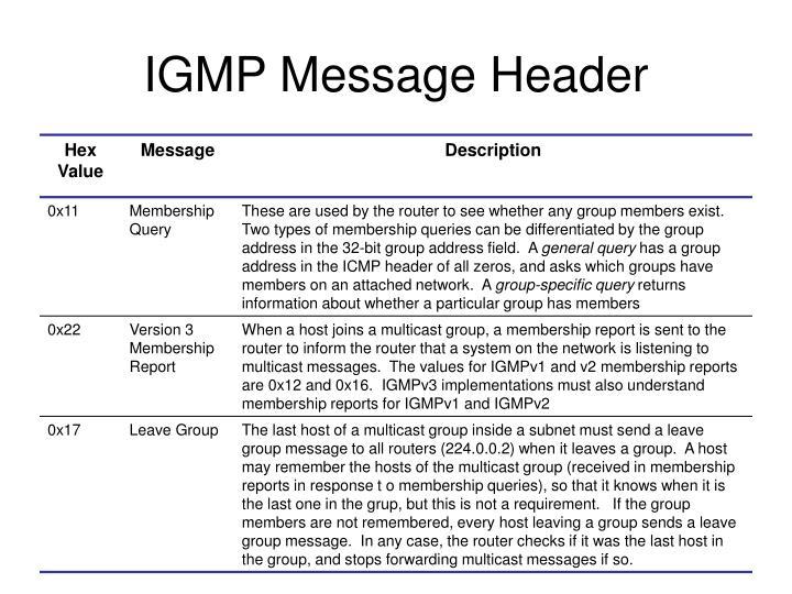 IGMP Message Header