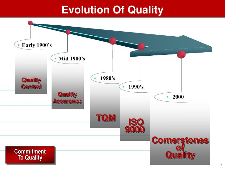 Evolution Of Quality