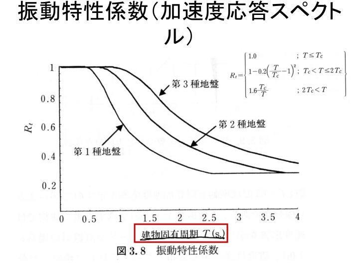 振動特性係数(加速度応答スペクトル)