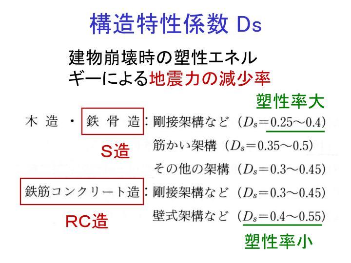 構造特性係数