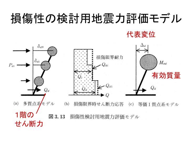 損傷性の検討用地震力評価モデル
