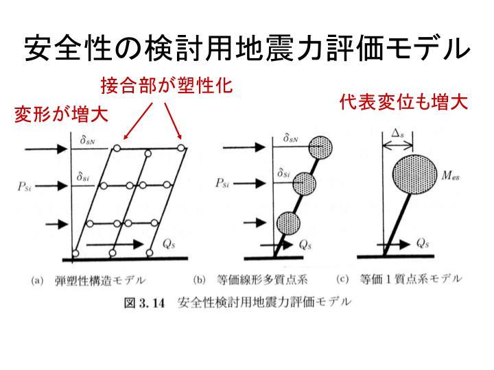 安全性の検討用地震力評価モデル