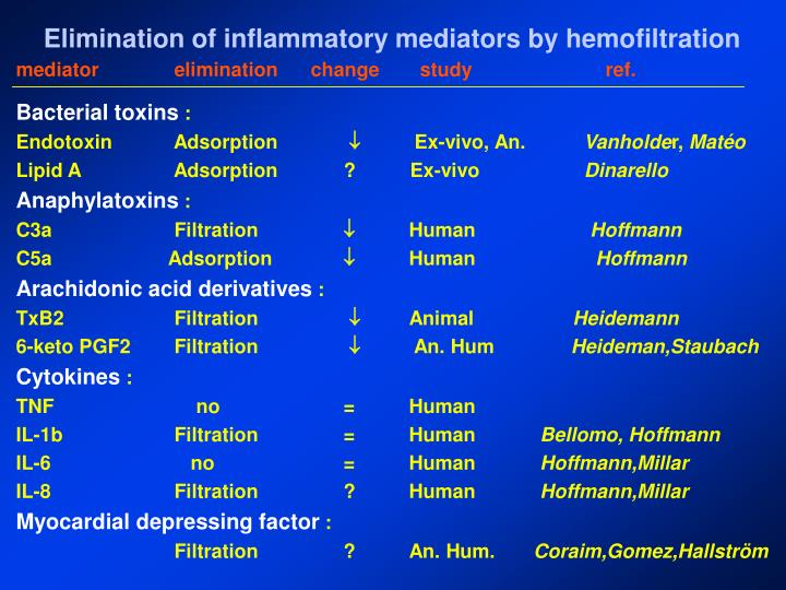 Elimination of inflammatory mediators by hemofiltration
