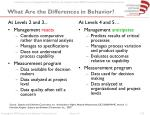 what are the differences in behavior