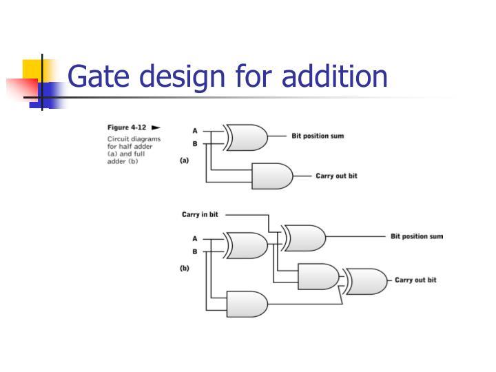 Gate design for addition