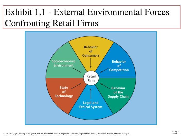 Exhibit 1.1 - External Environmental Forces Confronting Retail Firms