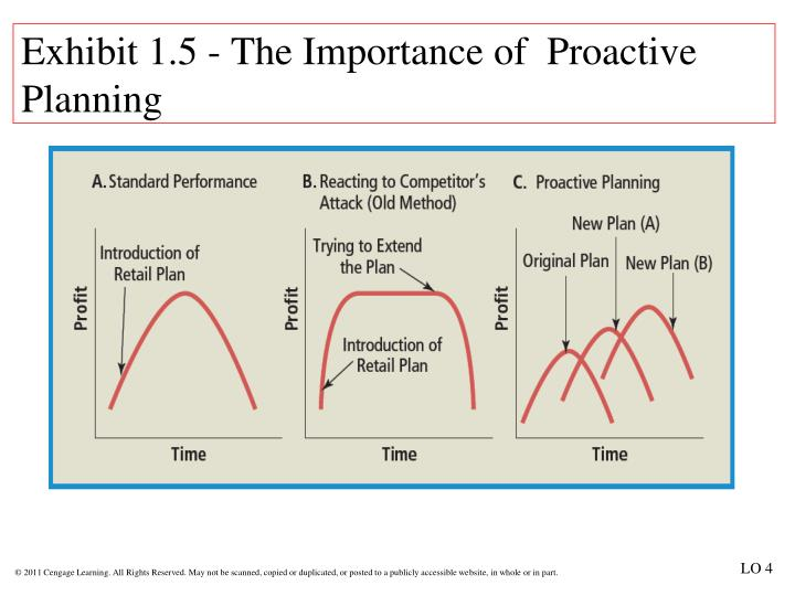 Exhibit 1.5 - The Importance of  Proactive Planning