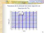 variation de la densit de trous inject s en fonction de va