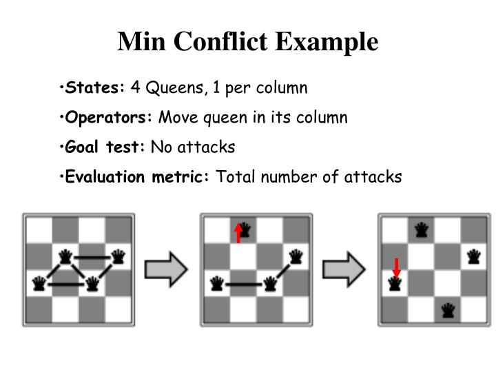 Min Conflict Example