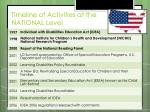 timeline of activities at the national level1