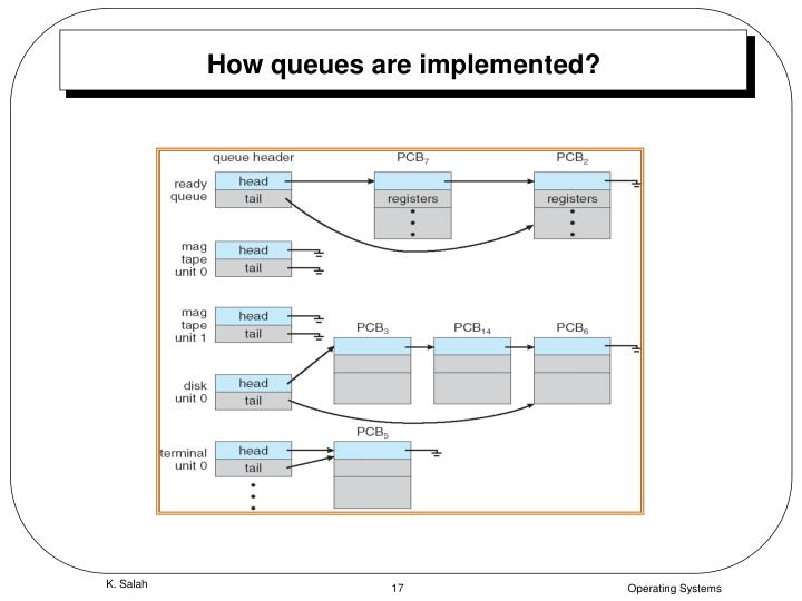 How queues are implemented?