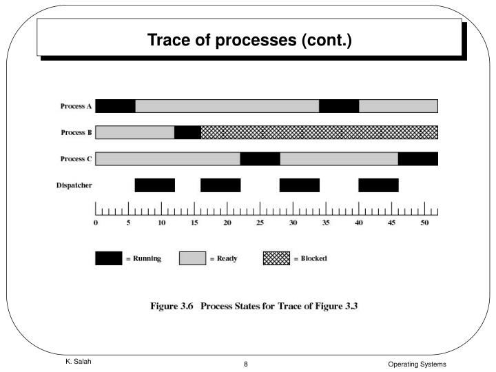 Trace of processes (cont.)