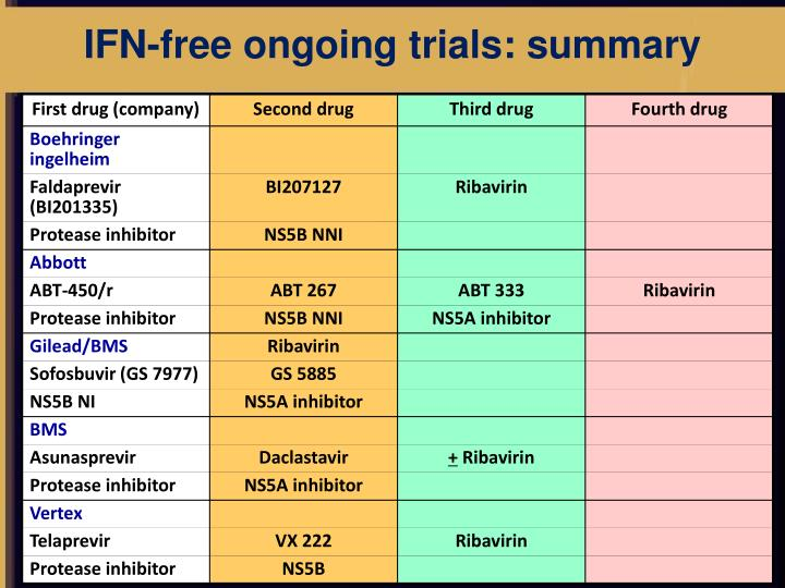 IFN-free ongoing trials: summary