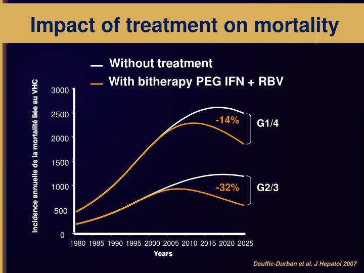 Impact of treatment on mortality