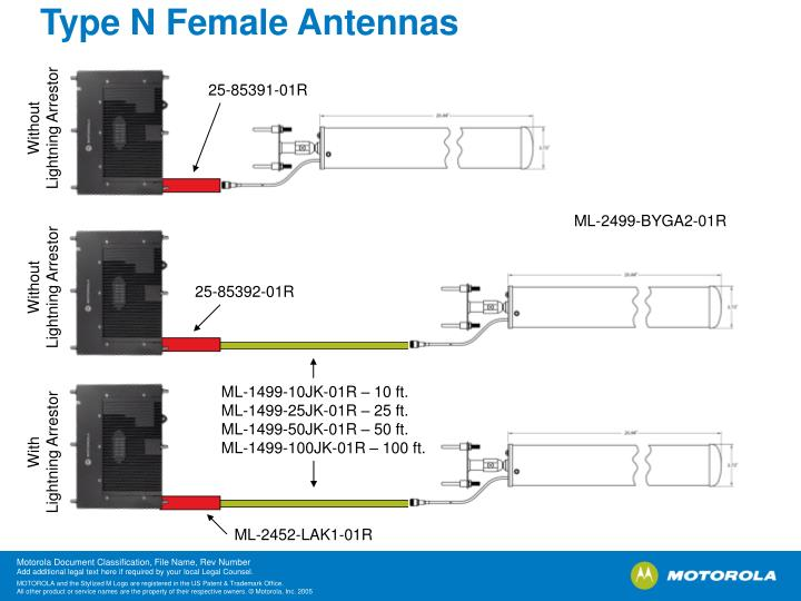 Type N Female Antennas