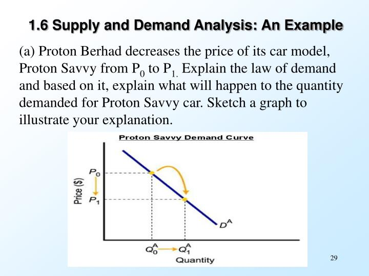 explain law of demand