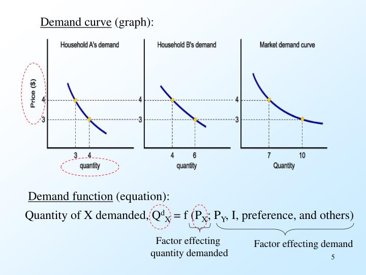 nonprice factors affecting supply or demand Demand function and equation the demand equation is the mathematical expression of the relationship between the quantity of a good demanded and those factors that affect the willingness and ability of a consumer to buy the good.