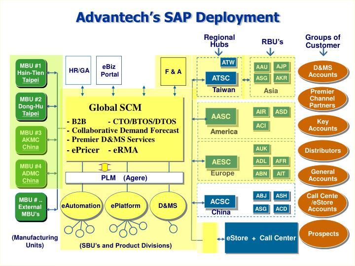 Advantech SAP Project Map