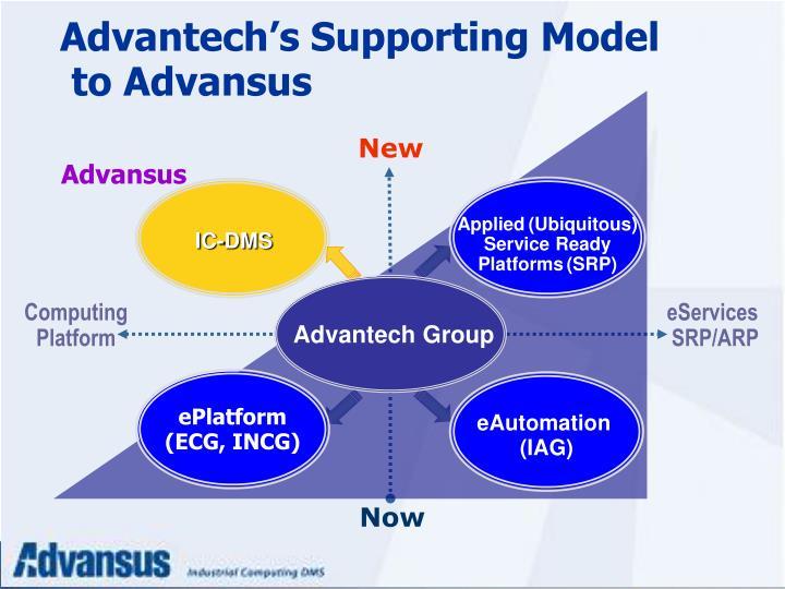Advantech's Supporting Model