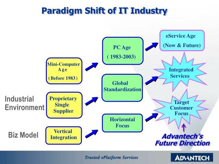 Paradigm Shift of IT Industry