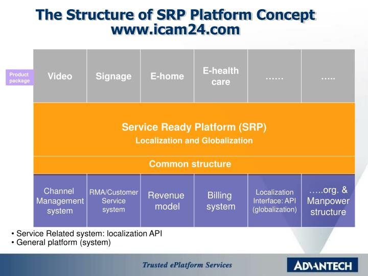 The Structure of SRP Platform Concept