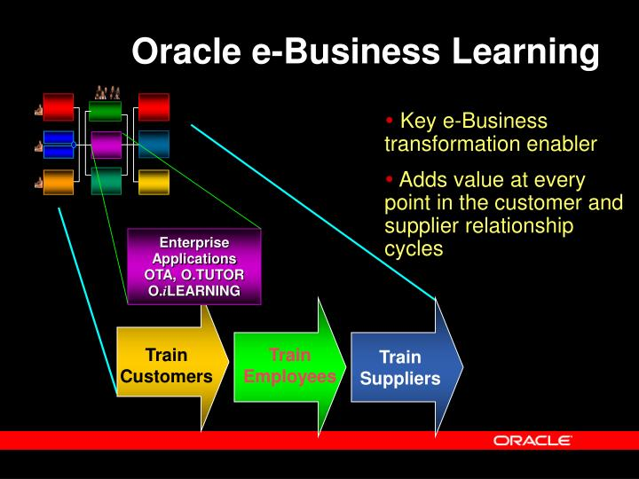 Oracle e-Business Learning