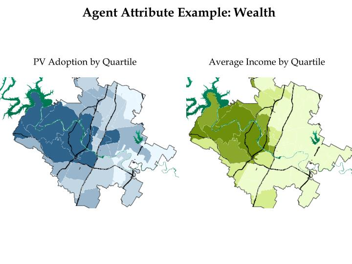 Agent Attribute Example: Wealth