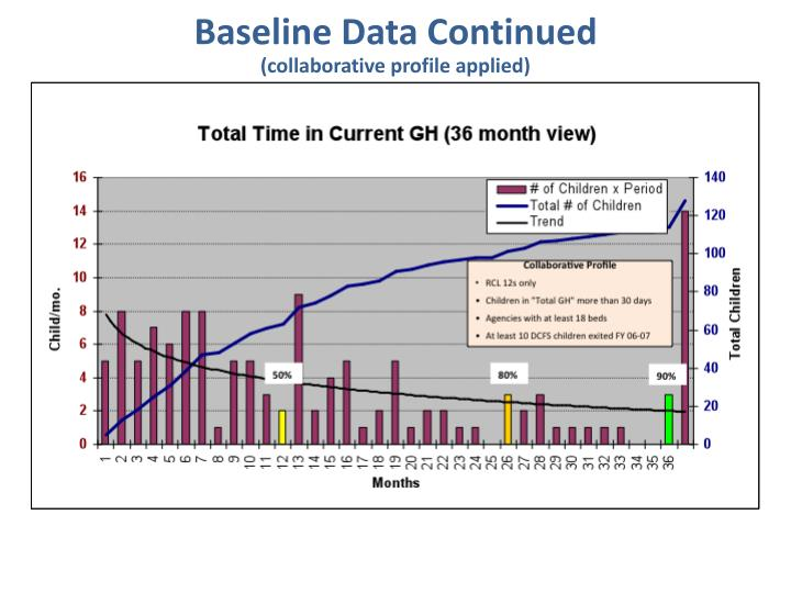 Baseline Data Continued
