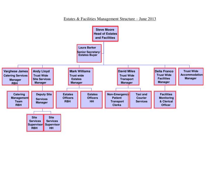 PPT - Estates & Facilities Management Structure – June 2013