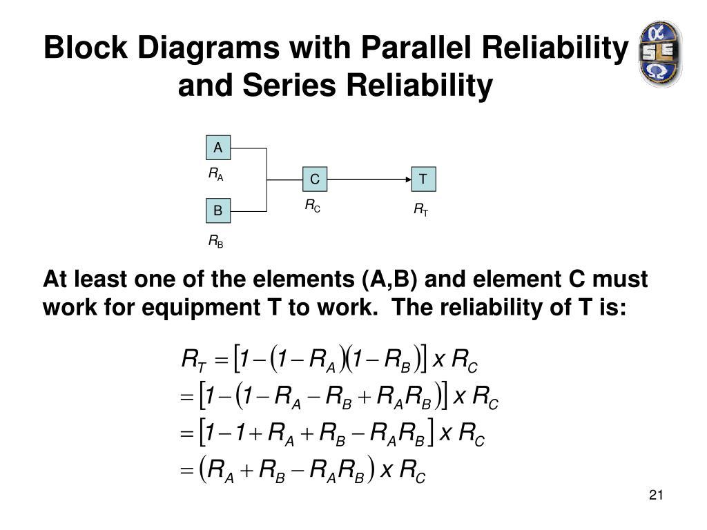 Ppt Reliability Maintainability Amp Availability