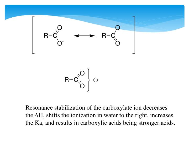 Resonance stabilization of the carboxylate ion decreases the