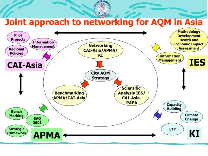 Joint approach to networking for AQM in Asia
