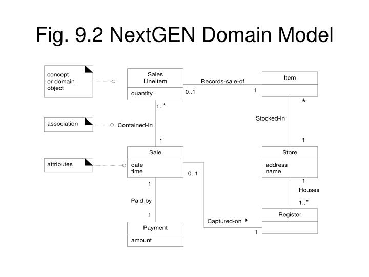 Fig. 9.2 NextGEN Domain Model