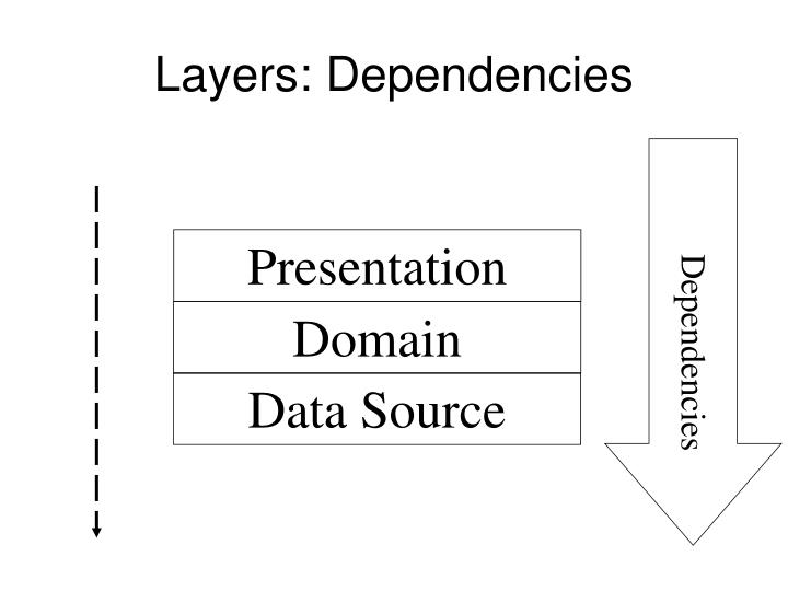 Layers: Dependencies