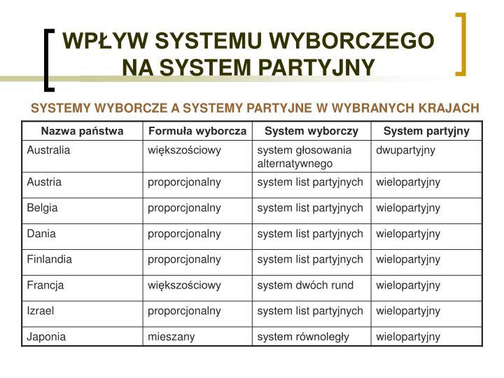 WPŁYW SYSTEMU WYBORCZEGO NA SYSTEM PARTYJNY