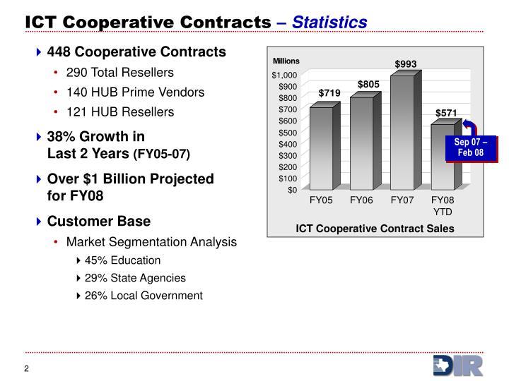 Ict cooperative contracts statistics