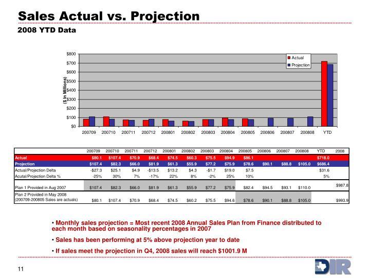 Sales Actual vs. Projection