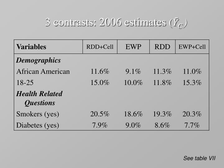 3 contrasts: 2006 estimates
