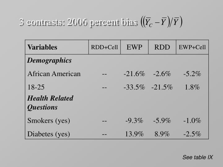 3 contrasts: 2006 percent bias