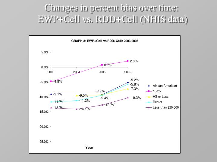 Changes in percent bias over time: