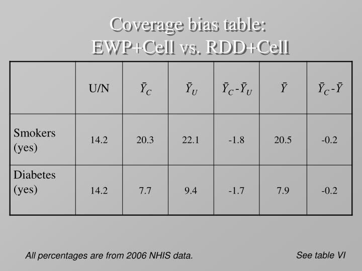 Coverage bias table: