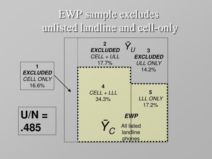 EWP sample excludes