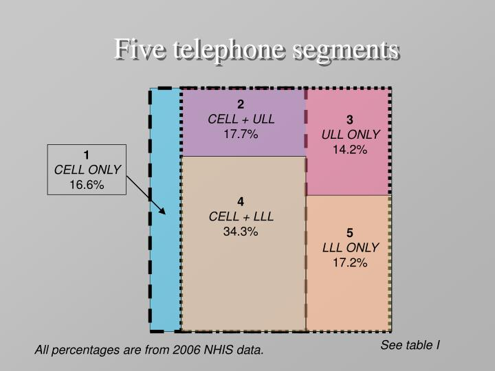 Five telephone segments