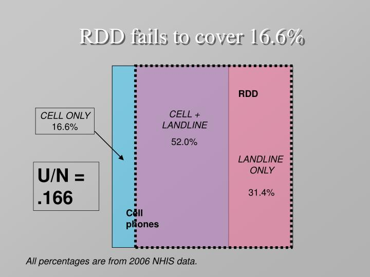 RDD fails to cover 16.6%