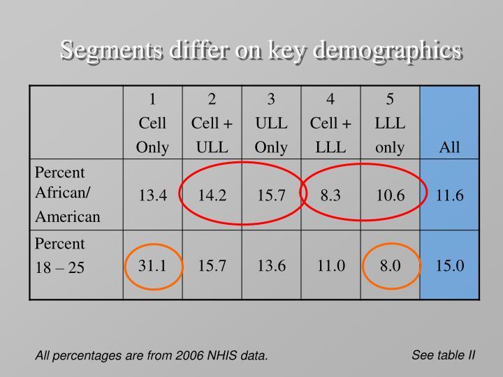 Segments differ on key demographics